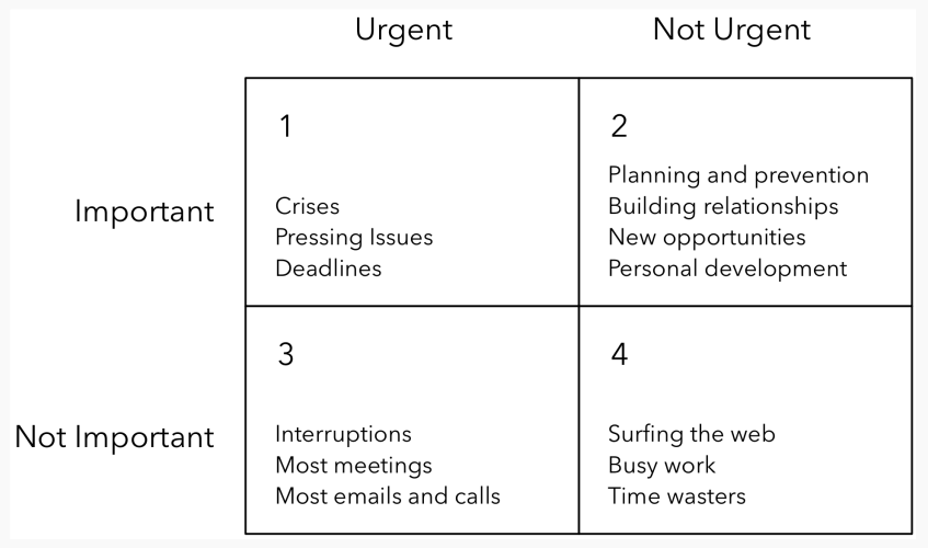 Partitioning of activities based on urgency and importance
