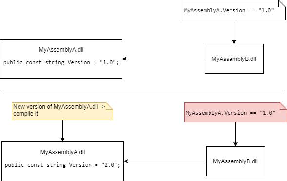 public-const-diagram