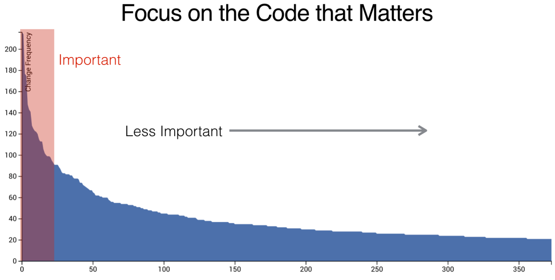 the-code-that-matters